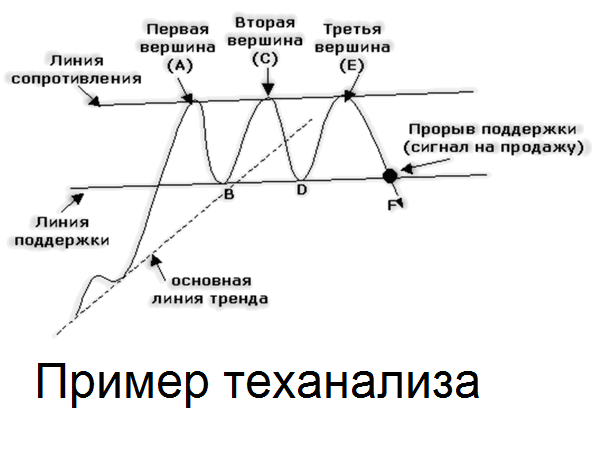 способы графического изображения: