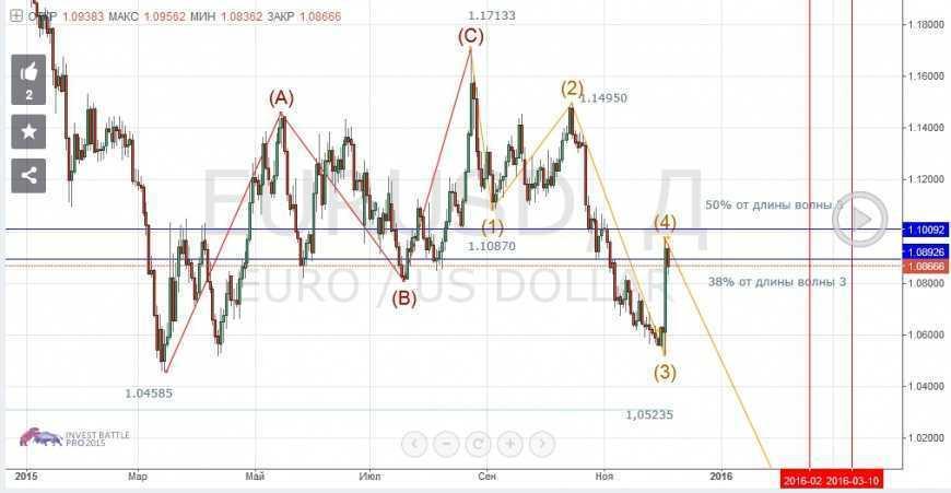 Волновой прогноз евро/доллара по методике Билла Вильямса