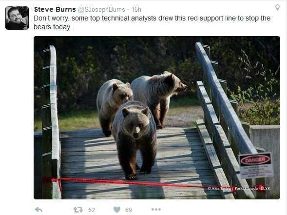 Без паники, некоторые технические аналитики (опционные :-)) нарисовали эти красную линию поддержки чтобы остановить медведей сегодня.