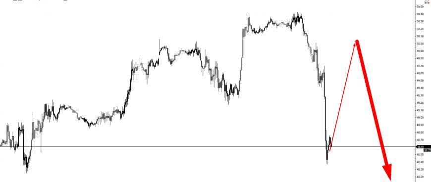 прогноз по нефти CL